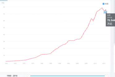 美国真的衰落了吗?用数据来说一说老美不可逆转的衰落趋势!